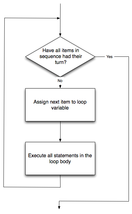 _images/flowchart_for.png