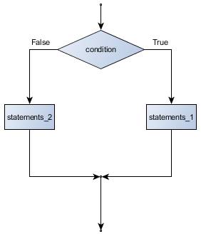 5 conditionals � how to think like a computer scientist
